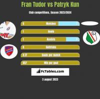 Fran Tudor vs Patryk Kun h2h player stats