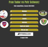 Fran Tudor vs Petr Schwarz h2h player stats