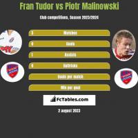 Fran Tudor vs Piotr Malinowski h2h player stats