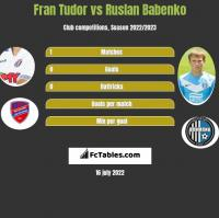Fran Tudor vs Ruslan Babenko h2h player stats