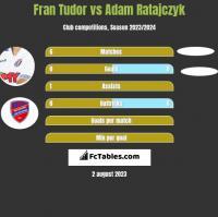 Fran Tudor vs Adam Ratajczyk h2h player stats