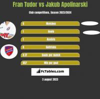 Fran Tudor vs Jakub Apolinarski h2h player stats