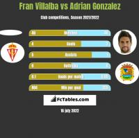 Fran Villalba vs Adrian Gonzalez h2h player stats