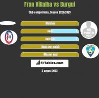 Fran Villalba vs Burgui h2h player stats