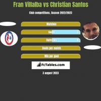 Fran Villalba vs Christian Santos h2h player stats