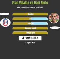 Fran Villalba vs Dani Nieto h2h player stats