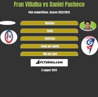Fran Villalba vs Daniel Pacheco h2h player stats