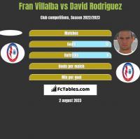 Fran Villalba vs David Rodriguez h2h player stats