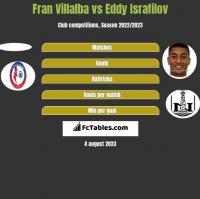Fran Villalba vs Eddy Israfilov h2h player stats