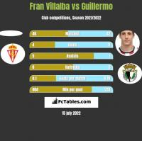 Fran Villalba vs Guillermo h2h player stats