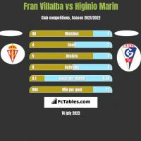 Fran Villalba vs Higinio Marin h2h player stats