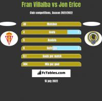 Fran Villalba vs Jon Erice h2h player stats