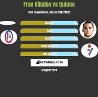 Fran Villalba vs Quique h2h player stats