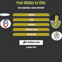 Fran Villalba vs Vitor h2h player stats