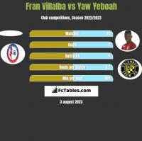 Fran Villalba vs Yaw Yeboah h2h player stats