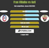 Fran Villalba vs Guti h2h player stats