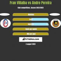 Fran Villalba vs Andre Pereira h2h player stats