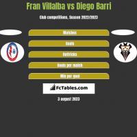 Fran Villalba vs Diego Barri h2h player stats