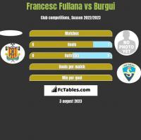 Francesc Fullana vs Burgui h2h player stats