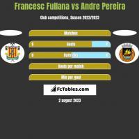 Francesc Fullana vs Andre Pereira h2h player stats