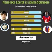 Francesco Acerbi vs Adama Soumaoro h2h player stats