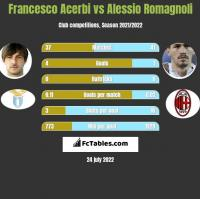 Francesco Acerbi vs Alessio Romagnoli h2h player stats