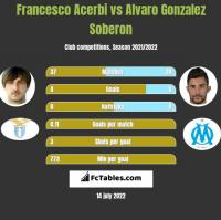 Francesco Acerbi vs Alvaro Gonzalez Soberon h2h player stats