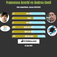 Francesco Acerbi vs Andrea Conti h2h player stats