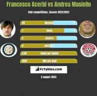 Francesco Acerbi vs Andrea Masiello h2h player stats