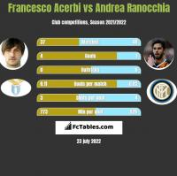 Francesco Acerbi vs Andrea Ranocchia h2h player stats