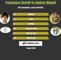 Francesco Acerbi vs Andrea Rispoli h2h player stats