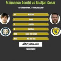 Francesco Acerbi vs Bostjan Cesar h2h player stats