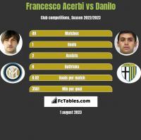 Francesco Acerbi vs Danilo h2h player stats