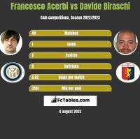 Francesco Acerbi vs Davide Biraschi h2h player stats