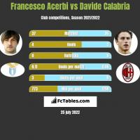 Francesco Acerbi vs Davide Calabria h2h player stats