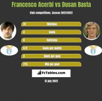 Francesco Acerbi vs Dusan Basta h2h player stats
