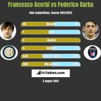 Francesco Acerbi vs Federico Barba h2h player stats