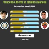 Francesco Acerbi vs Gianluca Mancini h2h player stats