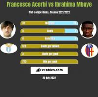 Francesco Acerbi vs Ibrahima Mbaye h2h player stats