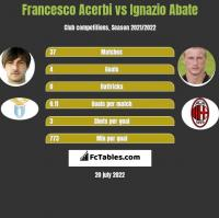 Francesco Acerbi vs Ignazio Abate h2h player stats