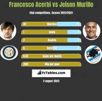Francesco Acerbi vs Jeison Murillo h2h player stats