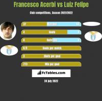 Francesco Acerbi vs Luiz Felipe h2h player stats