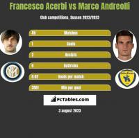 Francesco Acerbi vs Marco Andreolli h2h player stats