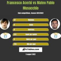 Francesco Acerbi vs Mateo Pablo Musacchio h2h player stats