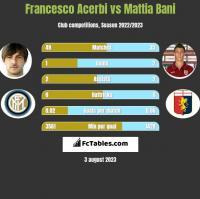 Francesco Acerbi vs Mattia Bani h2h player stats