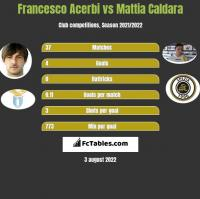 Francesco Acerbi vs Mattia Caldara h2h player stats