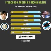 Francesco Acerbi vs Nicola Murru h2h player stats
