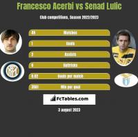 Francesco Acerbi vs Senad Lulić h2h player stats
