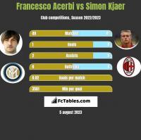 Francesco Acerbi vs Simon Kjaer h2h player stats