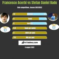 Francesco Acerbi vs Stefan Daniel Radu h2h player stats